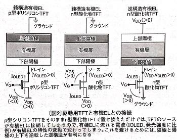 東京工業大学など 有機ELディスプレイの電子注入層と輸送用新酸化物 ...